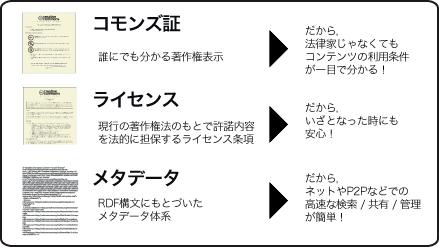 クリエイティブ・コモンズ・ジャパン